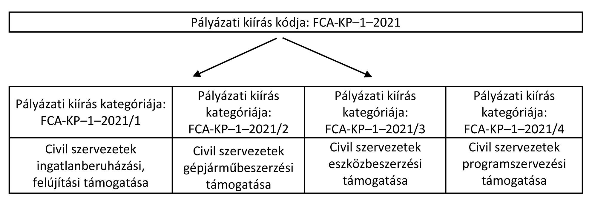 Falusi Civil Alap 2021